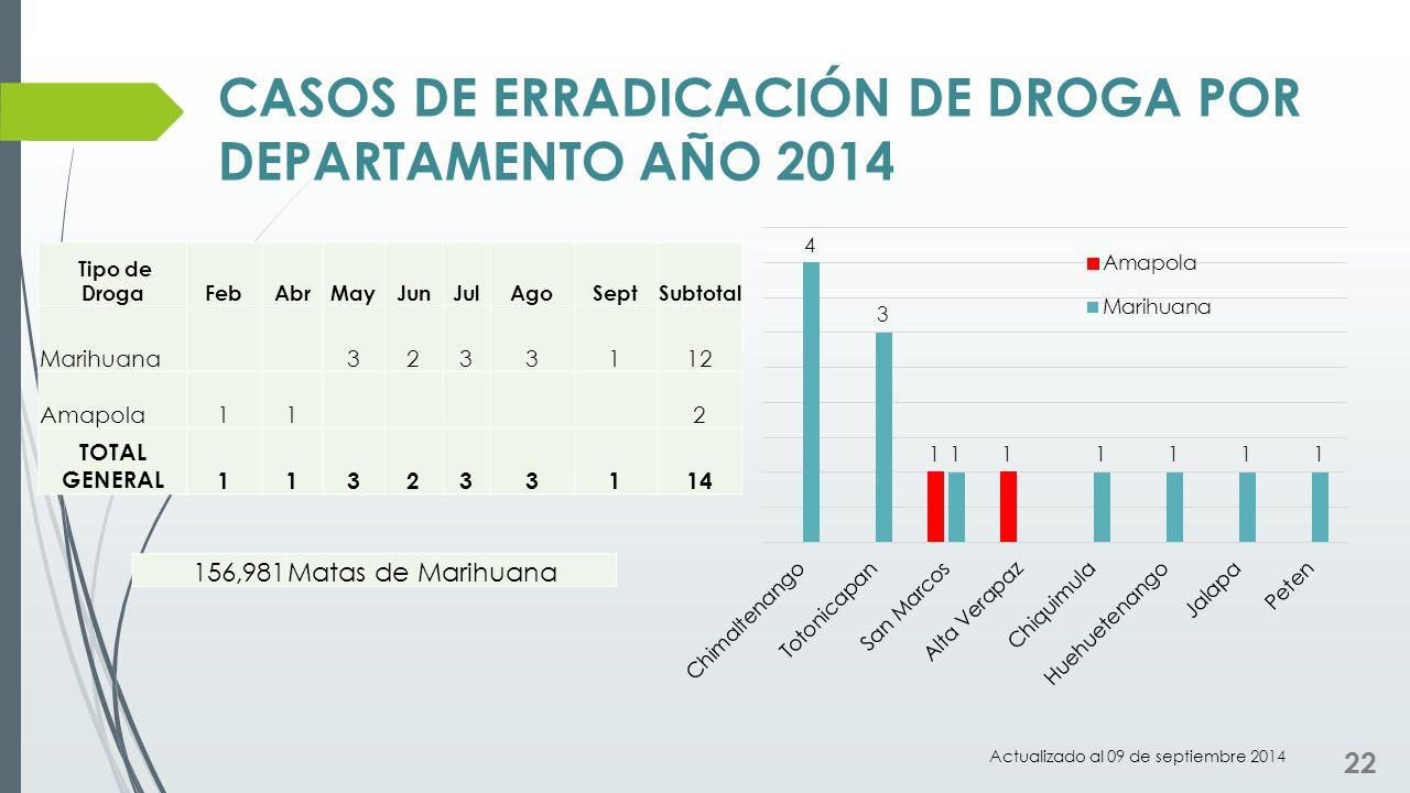 CASOS DE ERRADICACIÓN DE DROGA POR DEPARTAMENTO AÑO 2014