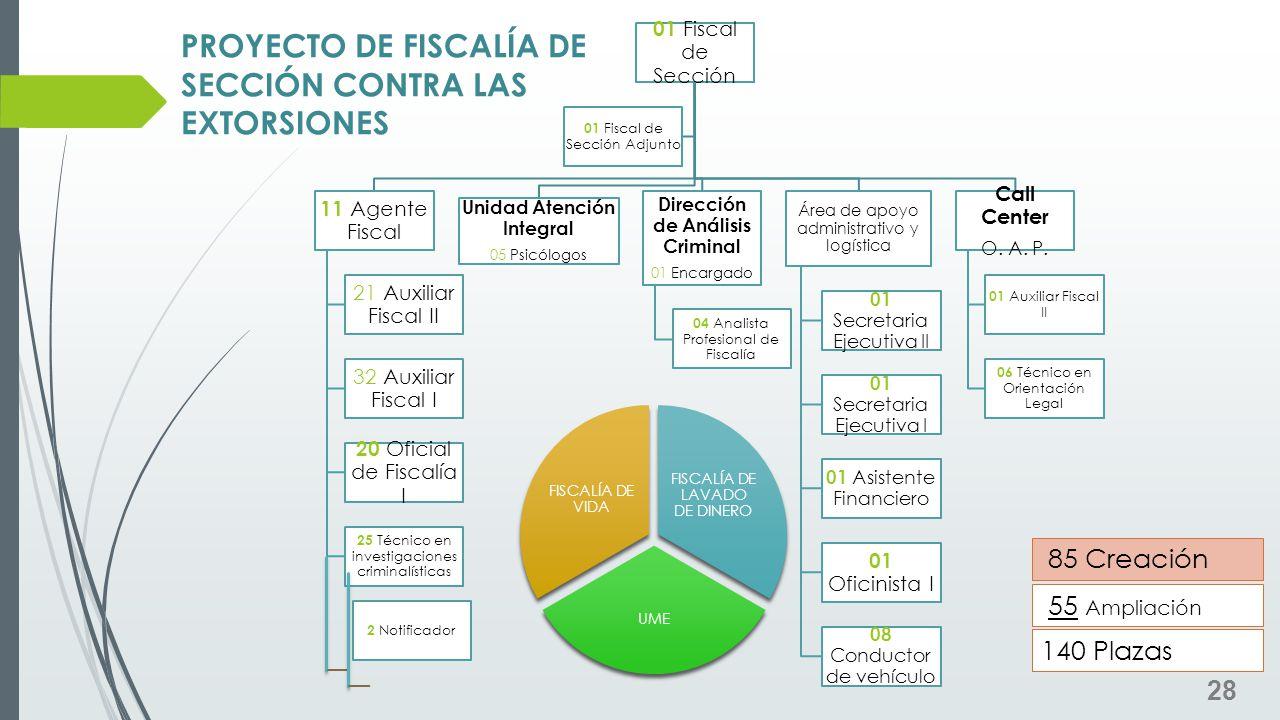 PROYECTO DE FISCALÍA DE SECCIÓN CONTRA LAS EXTORSIONES