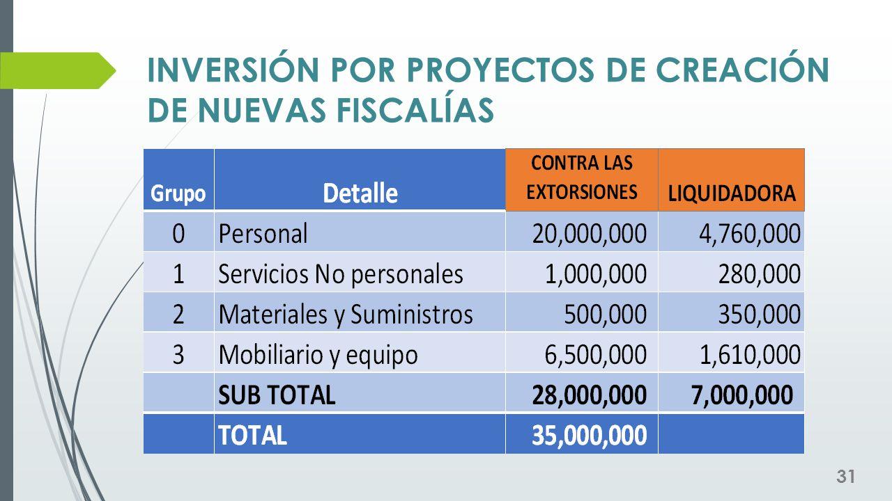 INVERSIÓN POR PROYECTOS DE CREACIÓN DE NUEVAS FISCALÍAS