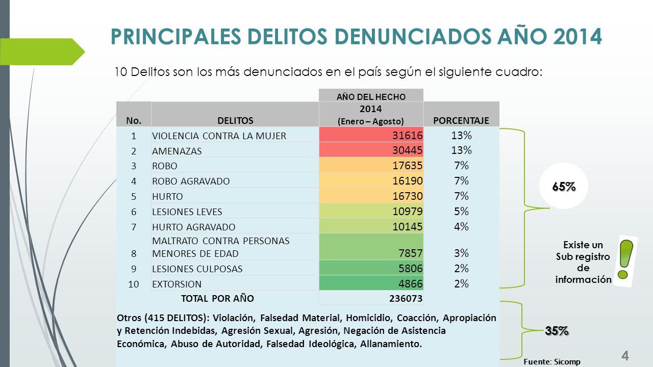 PRINCIPALES DELITOS DENUNCIADOS AÑO 2014