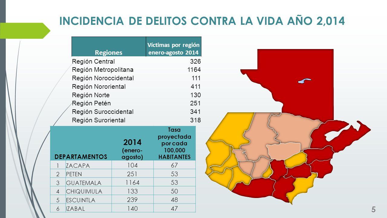 INCIDENCIA DE DELITOS CONTRA LA VIDA AÑO 2,014