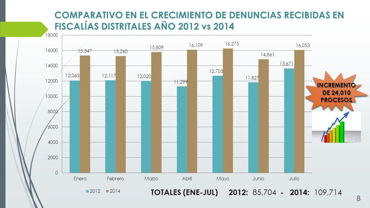 COMPARATIVO EN EL CRECIMIENTO DE DENUNCIAS RECIBIDAS EN FISCALÍAS DISTRITALES AÑO 2012 vs 2014