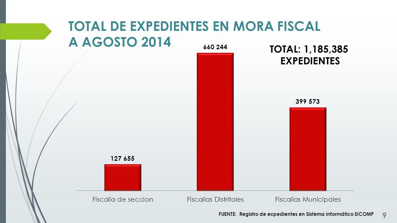 TOTAL DE EXPEDIENTES EN MORA FISCAL A AGOSTO 2014