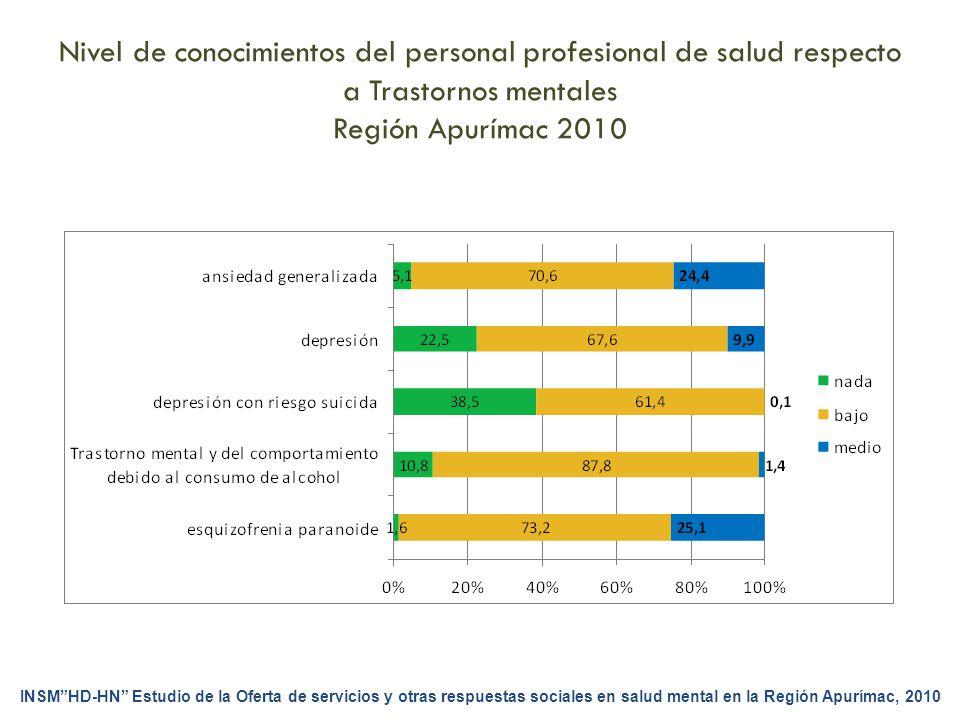 Nivel de conocimientos del personal profesional de salud respecto a Trastornos mentales Región Apurímac 2010