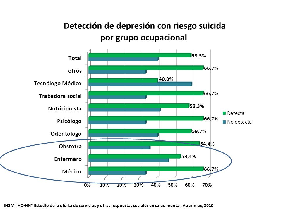 INSM HD-HN Estudio de la oferta de servicios y otras respuestas sociales en salud mental.