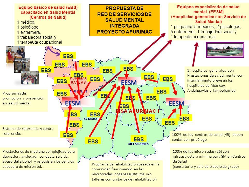 EESM EESM EESM PROPUESTA DE RED DE SERVICIOS DE SALUD MENTAL INTEGRADA