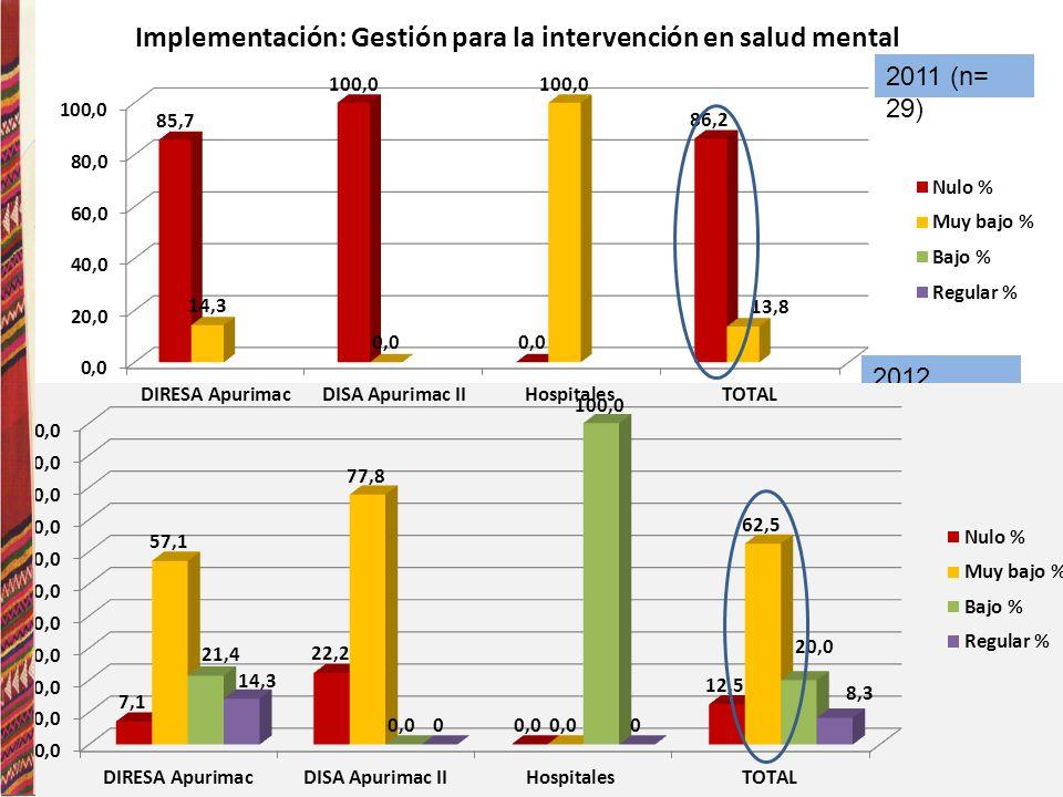 Implementación: Gestión para la intervención en salud mental