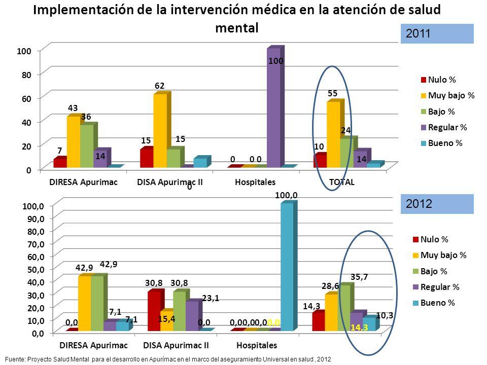 Implementación de la intervención médica en la atención de salud mental