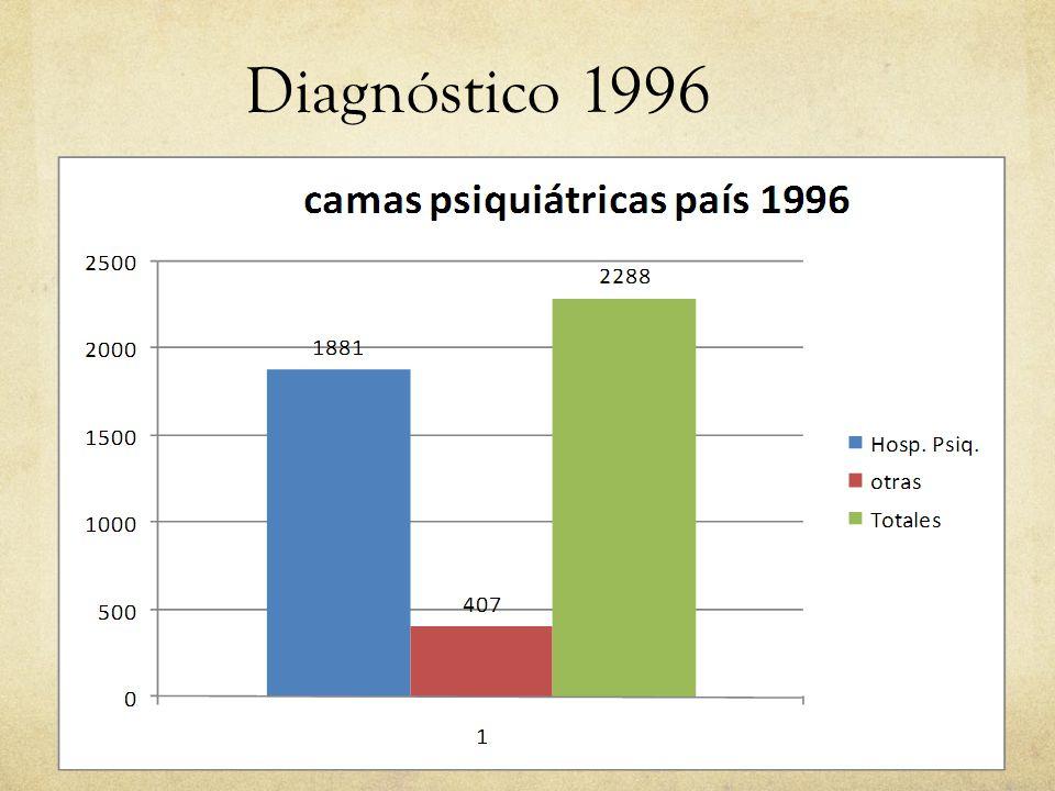 01/09/14 Diagnóstico 1996 18 18 18 18