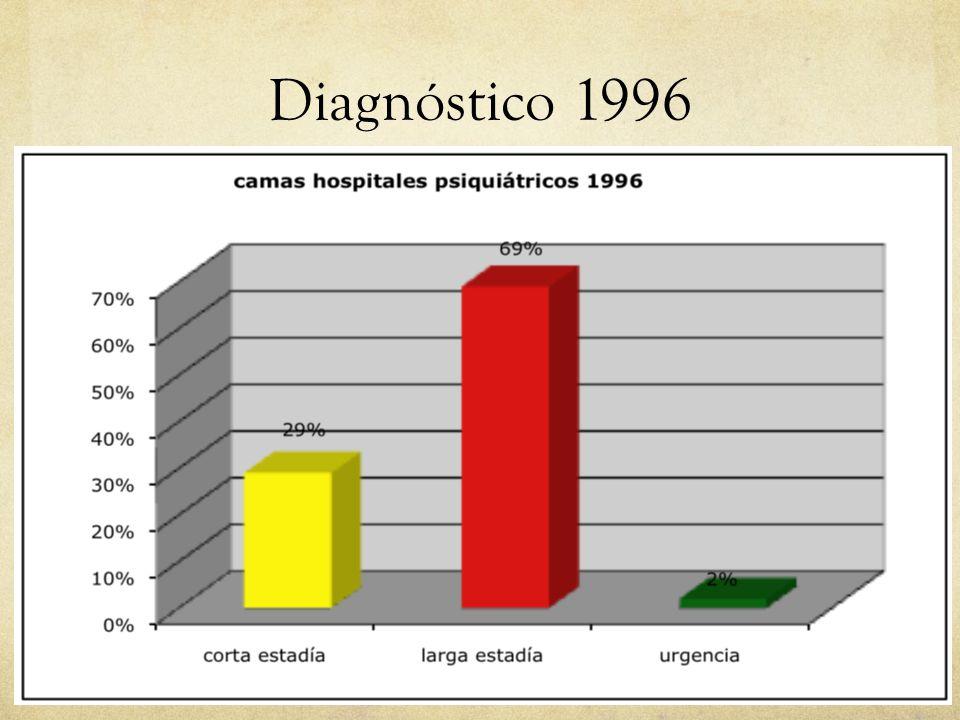 01/09/14 Diagnóstico 1996