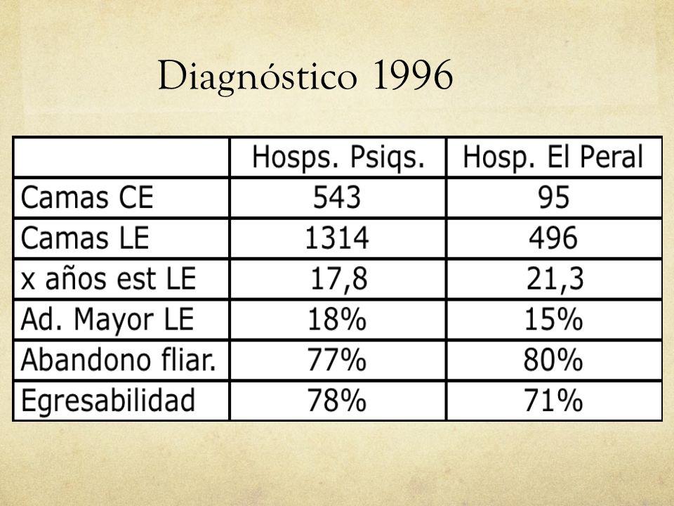 01/09/14 Diagnóstico 1996 20 20 20