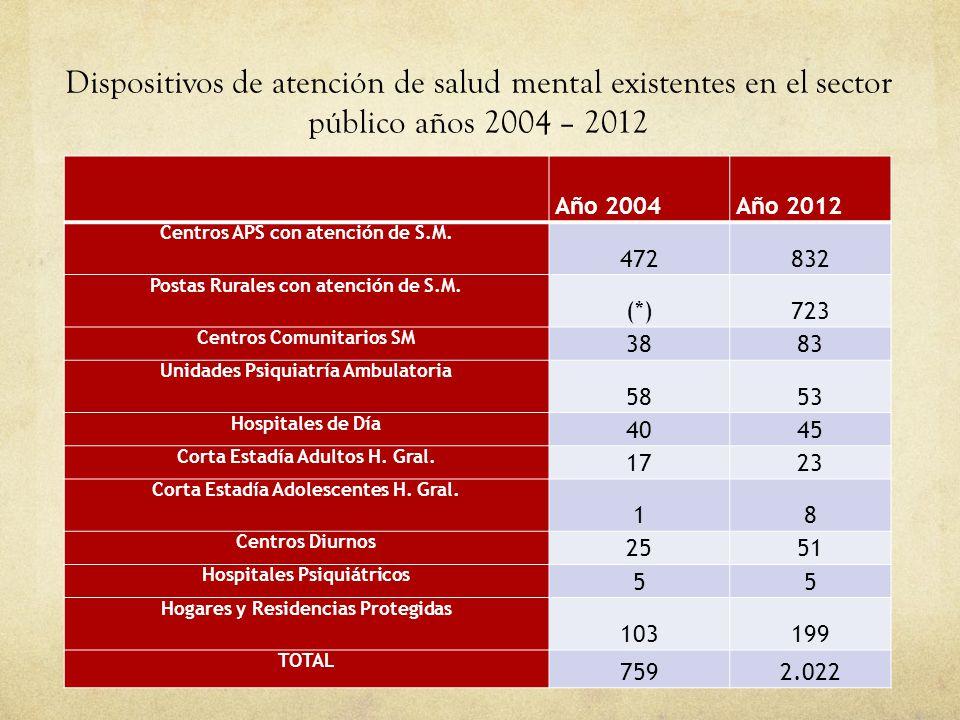 01/09/14 Dispositivos de atención de salud mental existentes en el sector público años 2004 – 2012.