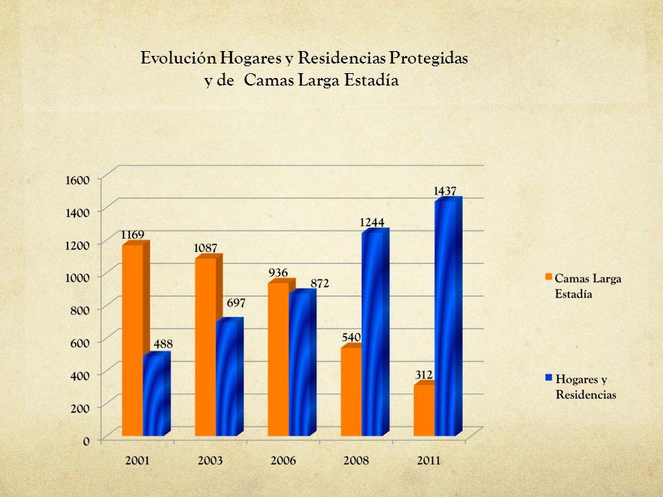 Evolución Hogares y Residencias Protegidas y de Camas Larga Estadía
