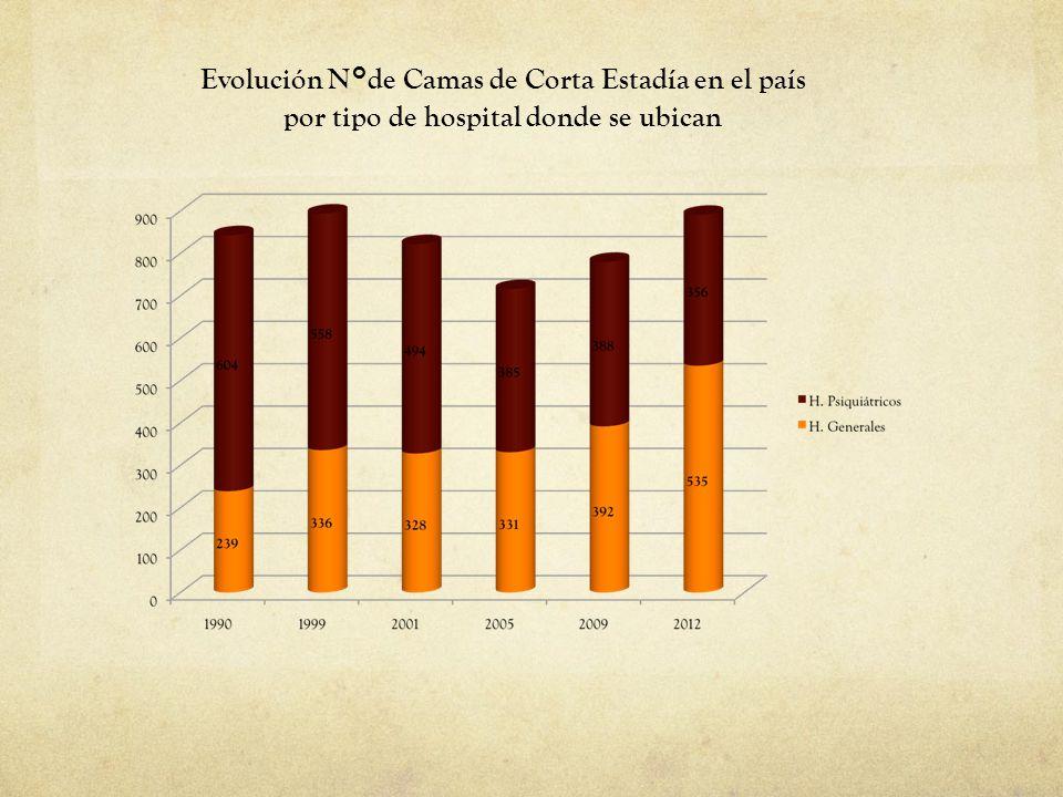 01/09/14 Evolución N°de Camas de Corta Estadía en el país por tipo de hospital donde se ubican