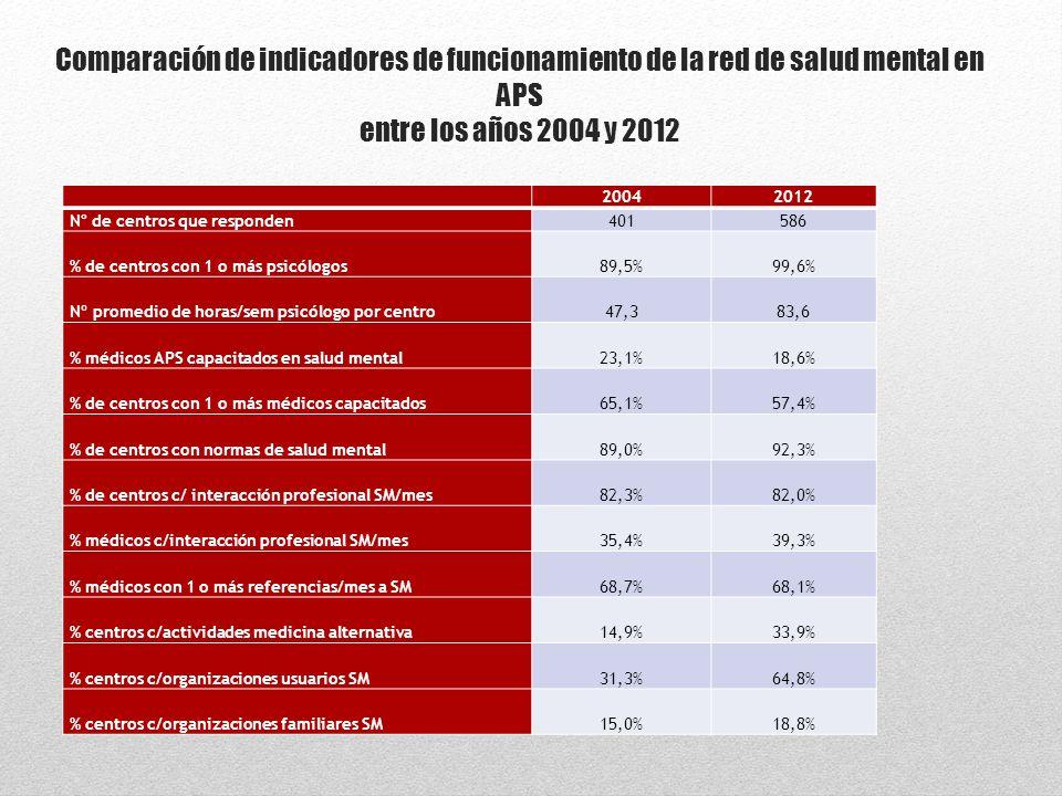 01/09/14 Comparación de indicadores de funcionamiento de la red de salud mental en APS entre los años 2004 y 2012.