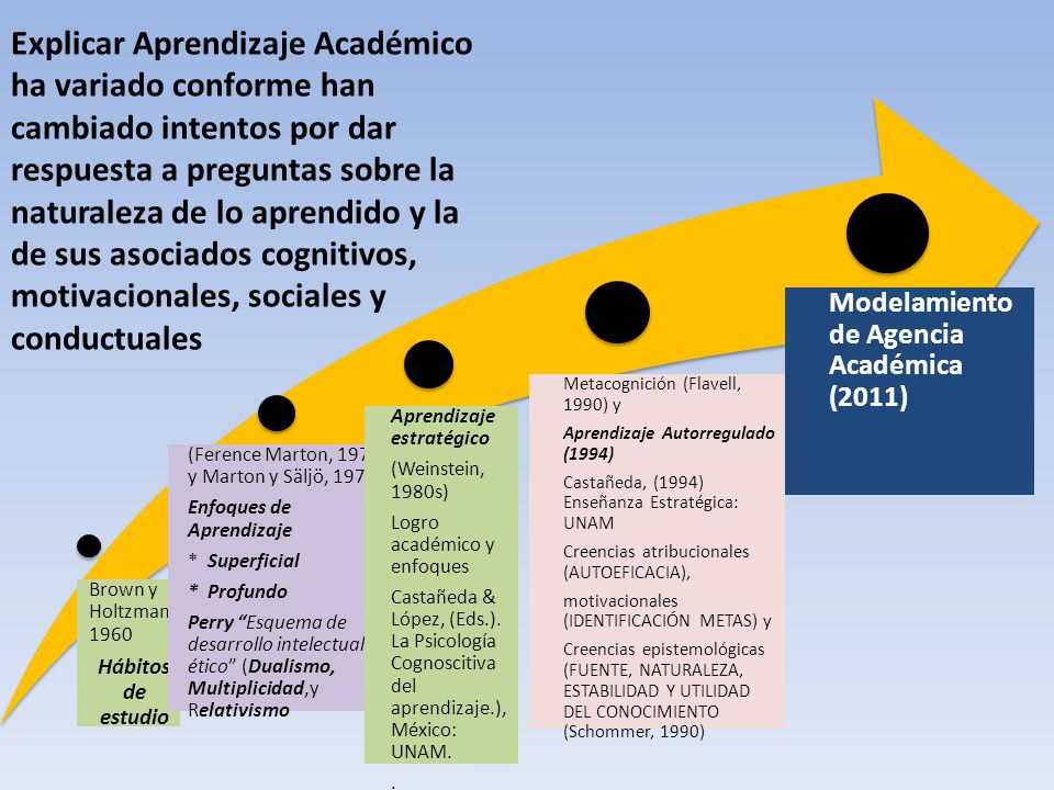 Explicar Aprendizaje Académico ha variado conforme han cambiado intentos por dar respuesta a preguntas sobre la naturaleza de lo aprendido y la de sus asociados cognitivos, motivacionales, sociales y conductuales