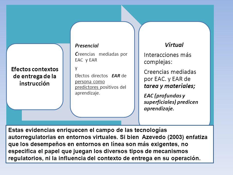 Efectos contextos de entrega de la instrucción