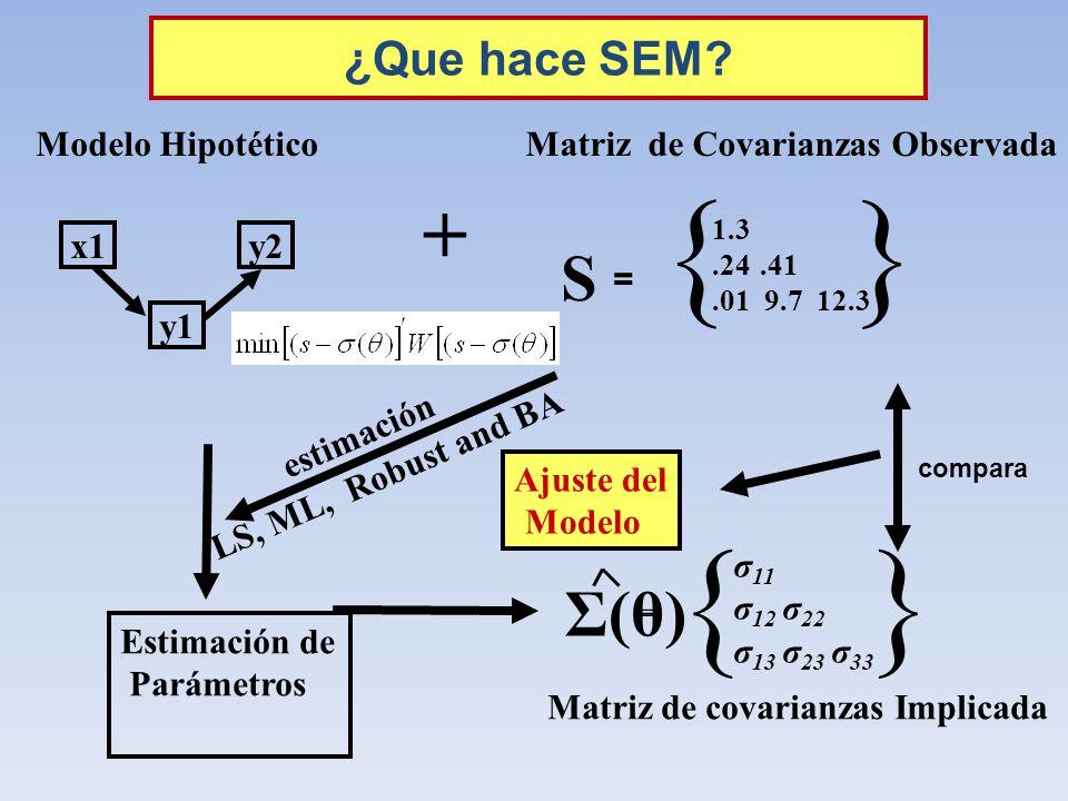 { } { } + S Σ(θ) ¿Que hace SEM x1 y1 y2 Modelo Hipotético