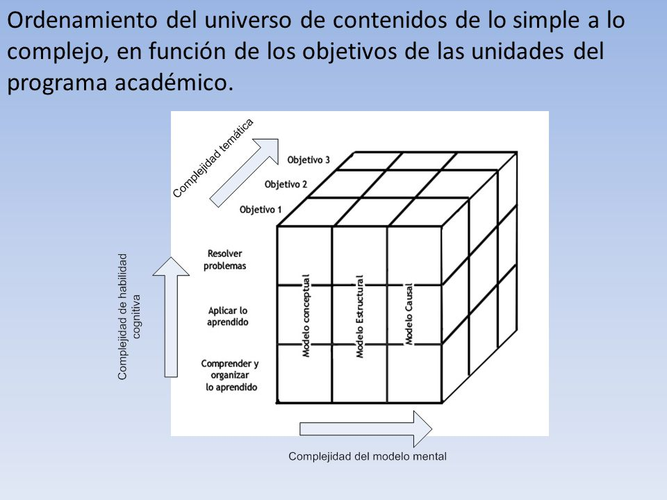 Ordenamiento del universo de contenidos de lo simple a lo complejo, en función de los objetivos de las unidades del programa académico.