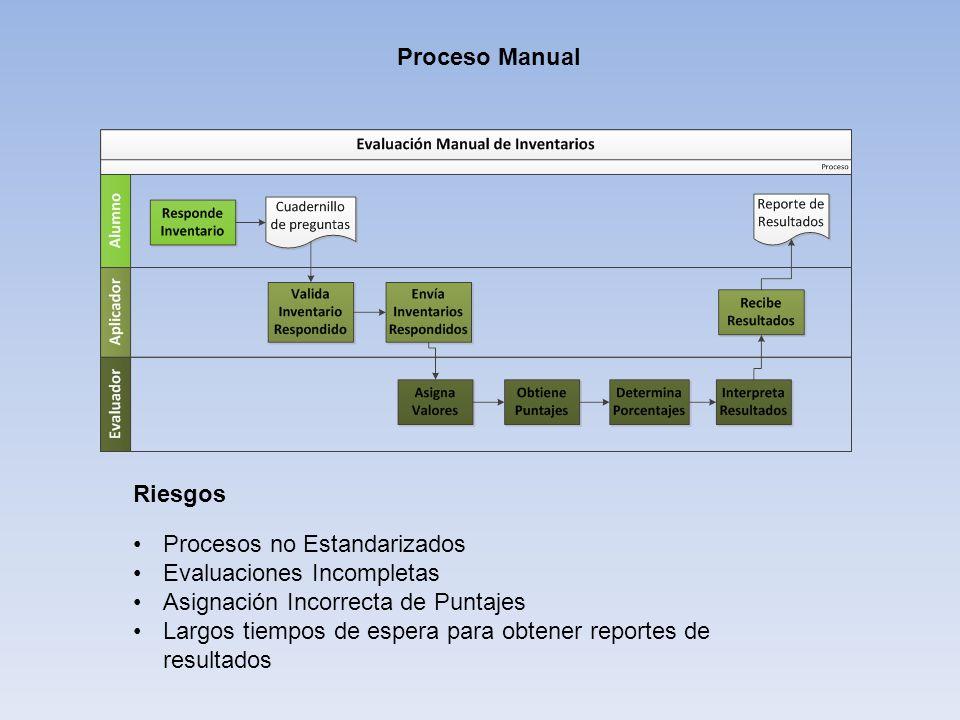 Proceso Manual Riesgos. Procesos no Estandarizados. Evaluaciones Incompletas. Asignación Incorrecta de Puntajes.