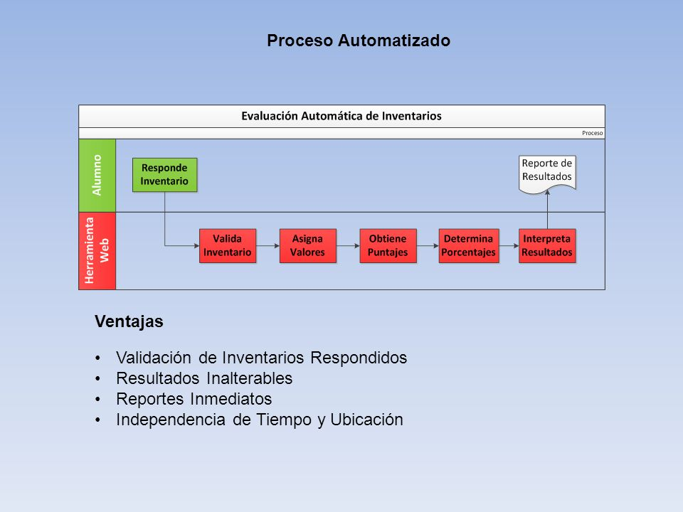 Proceso Automatizado Ventajas. Validación de Inventarios Respondidos. Resultados Inalterables. Reportes Inmediatos.