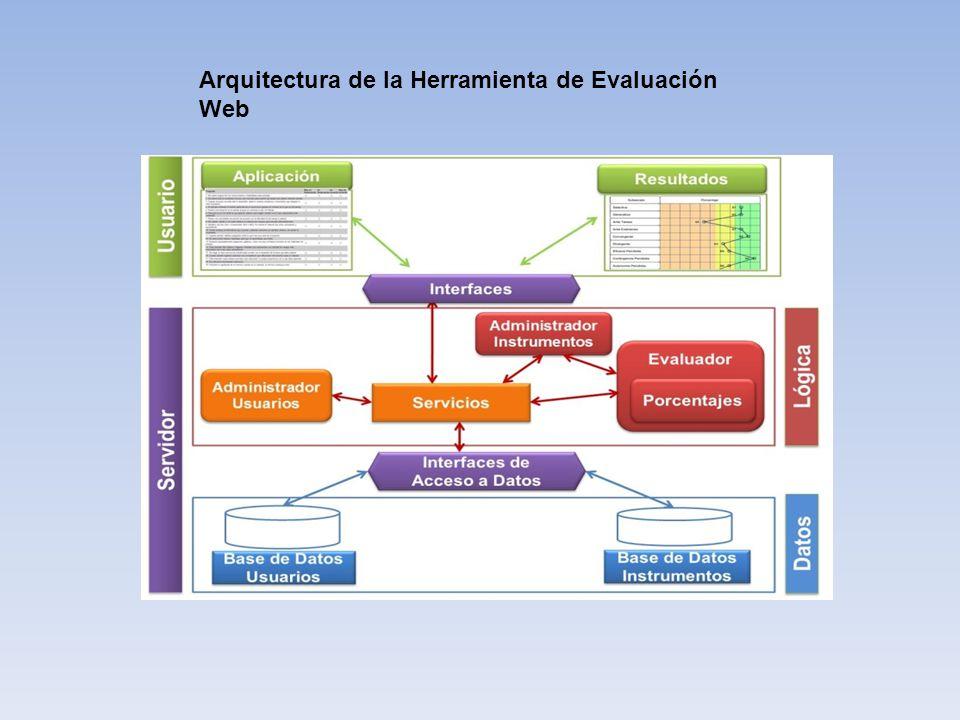 Arquitectura de la Herramienta de Evaluación Web