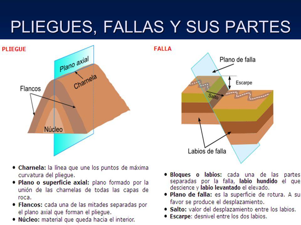 PLIEGUES, FALLAS Y SUS PARTES