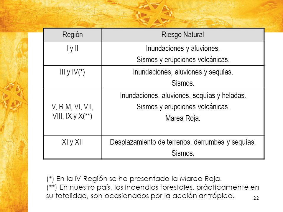 Inundaciones y aluviones. Sismos y erupciones volcánicas. III y IV(*)