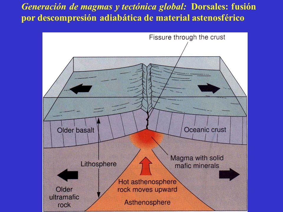 Generación de magmas y tectónica global: Dorsales: fusión