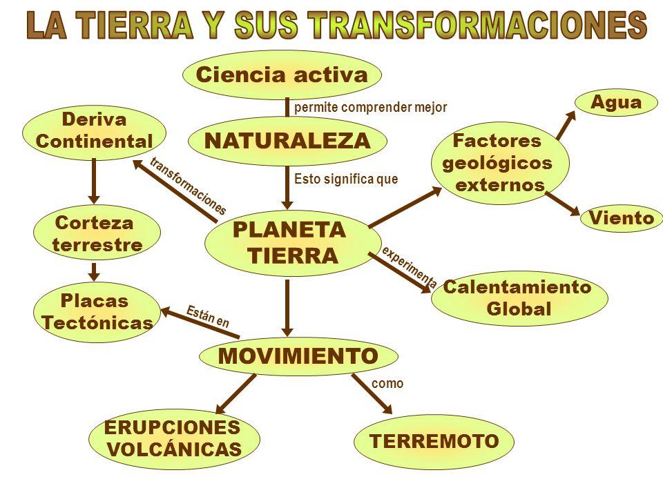 LA TIERRA Y SUS TRANSFORMACIONES