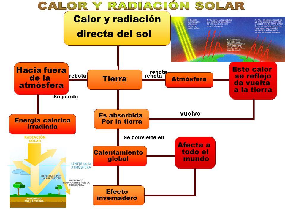 CALOR Y RADIACIÓN SOLAR