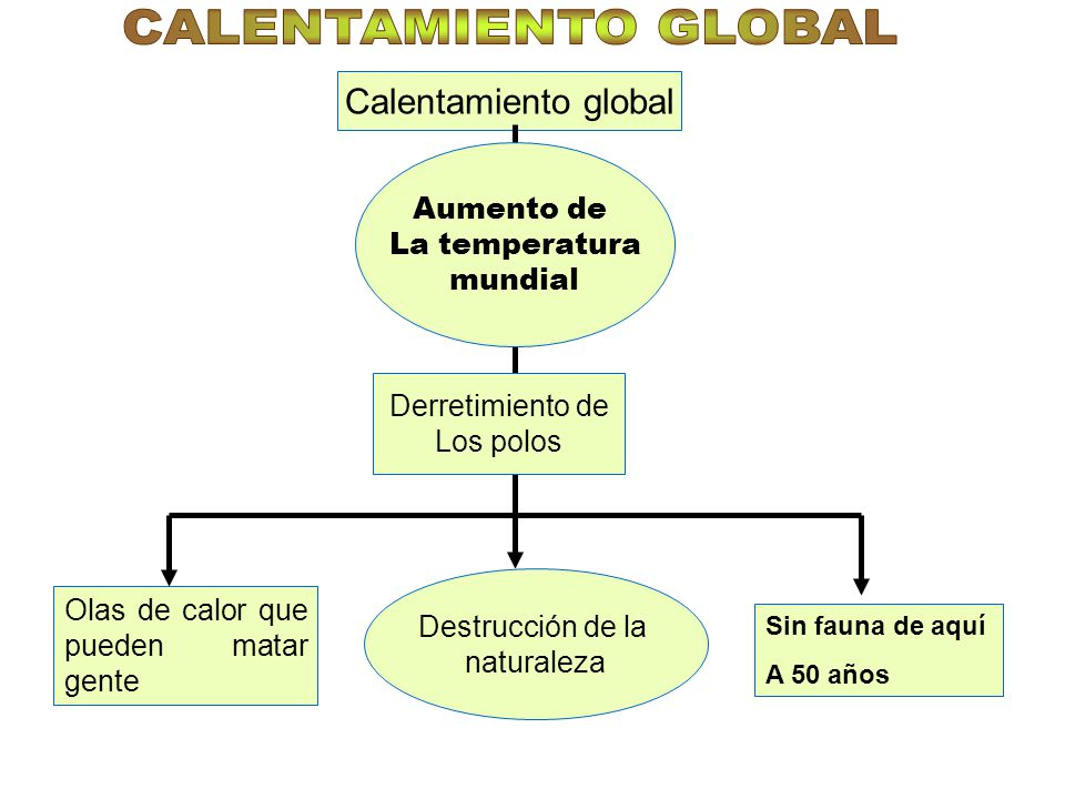 CALENTAMIENTO GLOBAL Calentamiento global Aumento de La temperatura