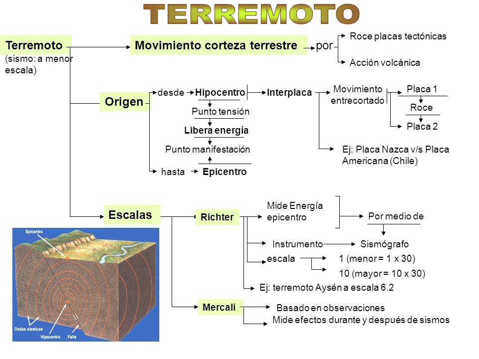 TERREMOTO Terremoto Movimiento corteza terrestre por Origen Escalas
