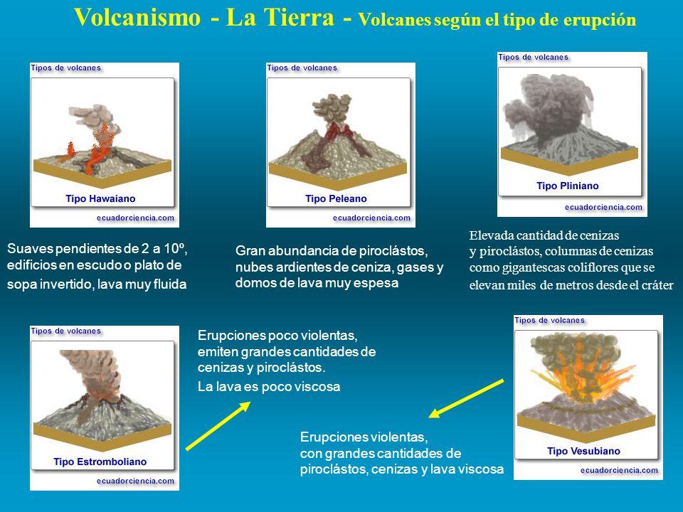 Volcanismo - La Tierra - Volcanes según el tipo de erupción