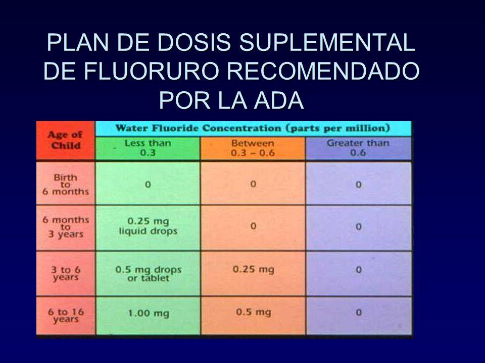 PLAN DE DOSIS SUPLEMENTAL DE FLUORURO RECOMENDADO POR LA ADA