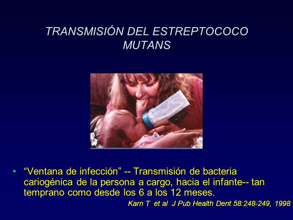 TRANSMISIÓN DEL ESTREPTOCOCO MUTANS