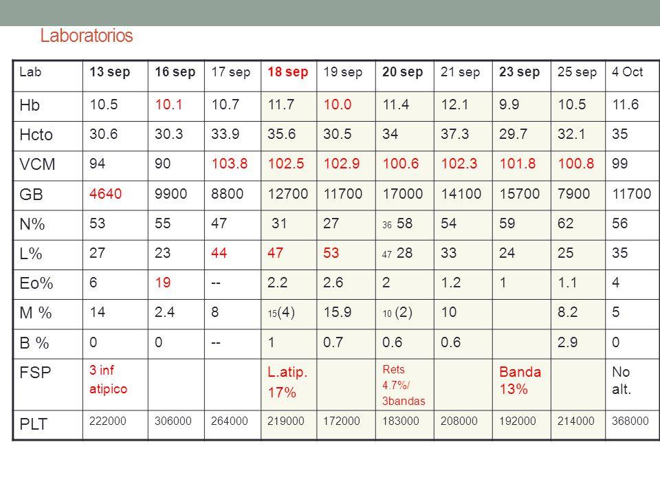 Laboratorios Hb Hcto VCM GB N% L% Eo% M % B % FSP PLT 10.5 10.1 10.7