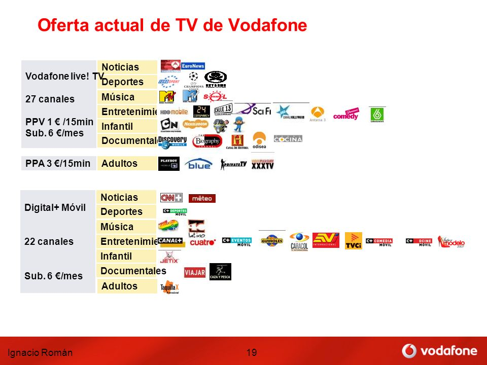 Oferta actual de TV de Vodafone
