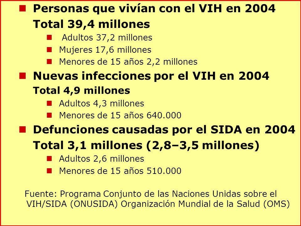 Personas que vivían con el VIH en 2004 Total 39,4 millones