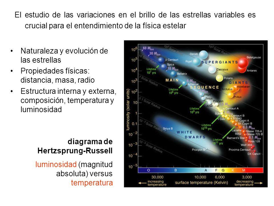 El estudio de las variaciones en el brillo de las estrellas variables es crucial para el entendimiento de la física estelar
