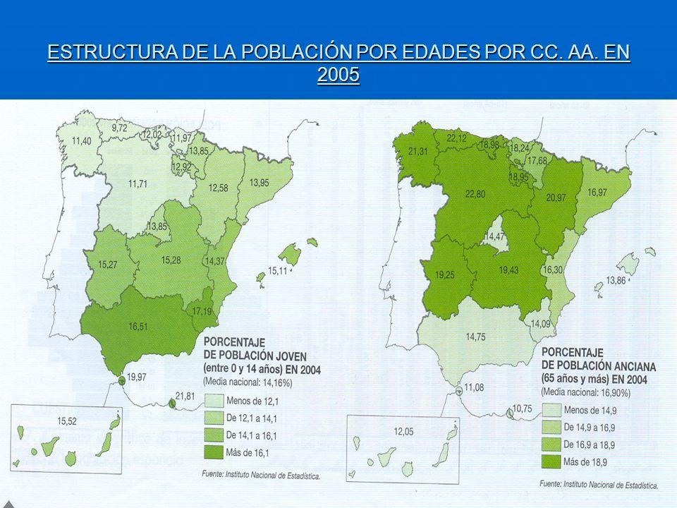 ESTRUCTURA DE LA POBLACIÓN POR EDADES POR CC. AA. EN 2005