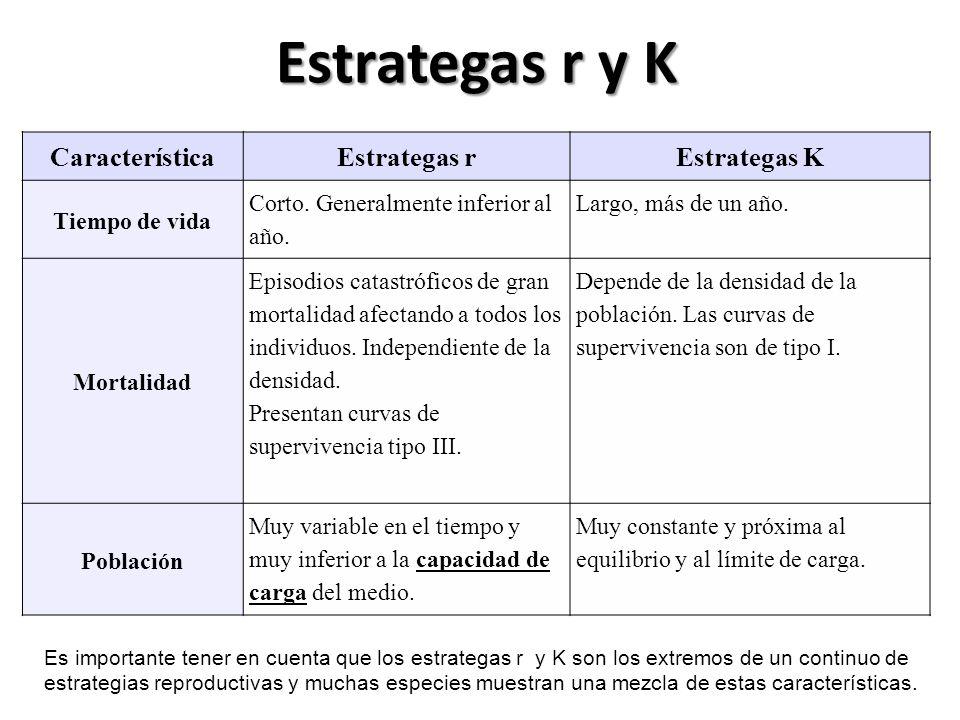 Estrategas r y K Característica Estrategas r Estrategas K