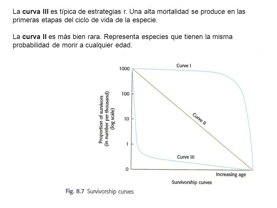 La curva III es típica de estrategias r