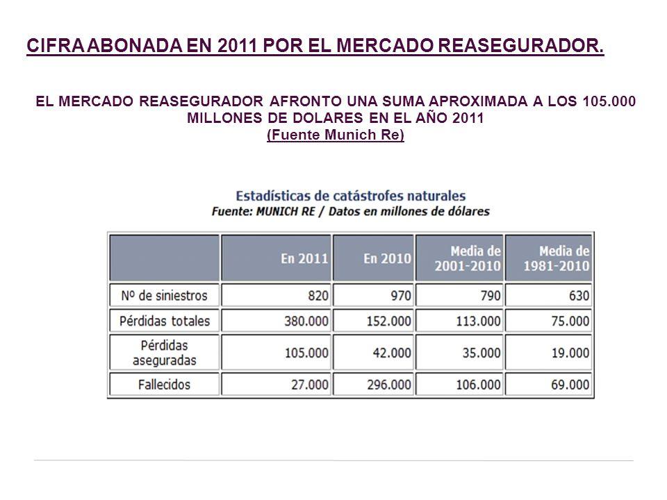 CIFRA ABONADA EN 2011 POR EL MERCADO REASEGURADOR.