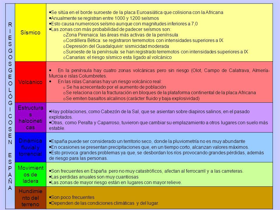 RIESGOS GEOLÓGICOS EN ESPAÑA