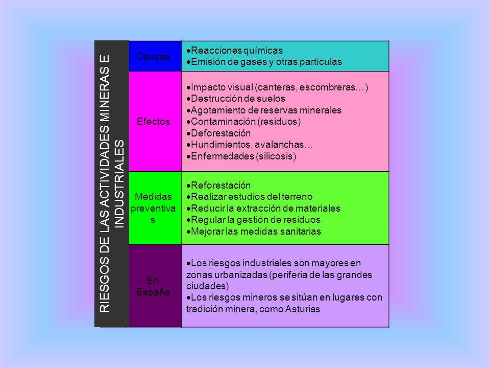 RIESGOS DE LAS ACTIVIDADES MINERAS E INDUSTRIALES