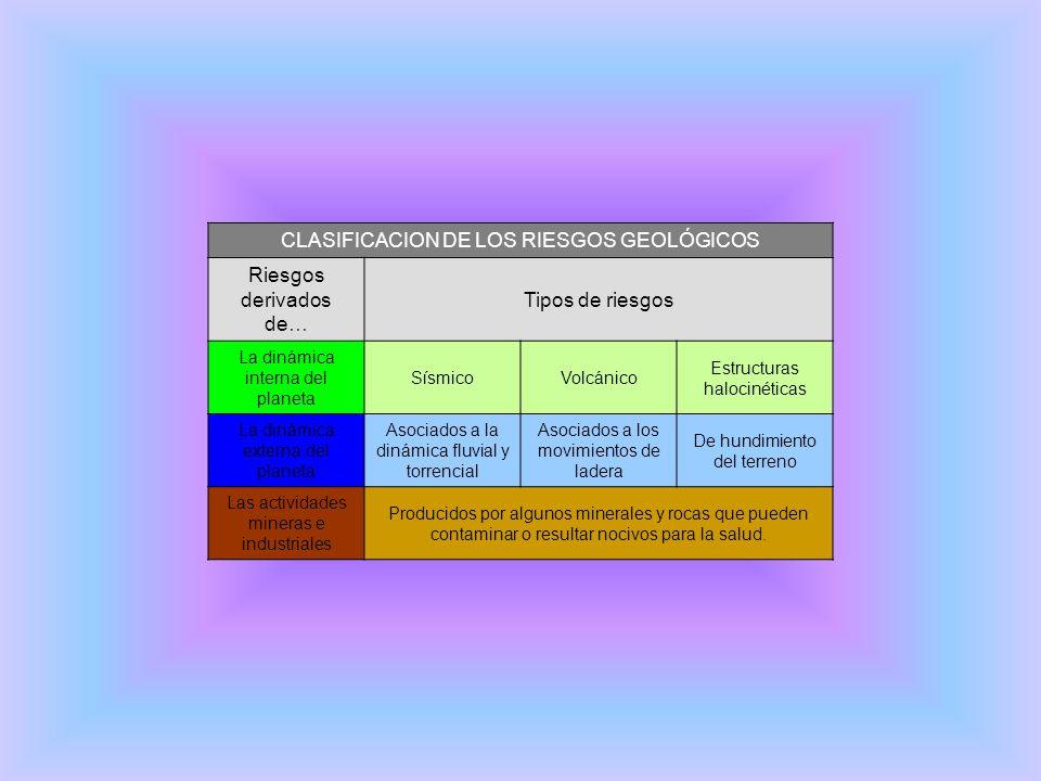 CLASIFICACION DE LOS RIESGOS GEOLÓGICOS Riesgos derivados de…