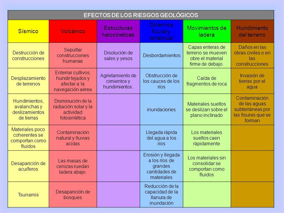 EFECTOS DE LOS RIESGOS GEOLÓGICOS Sísmico Volcánico