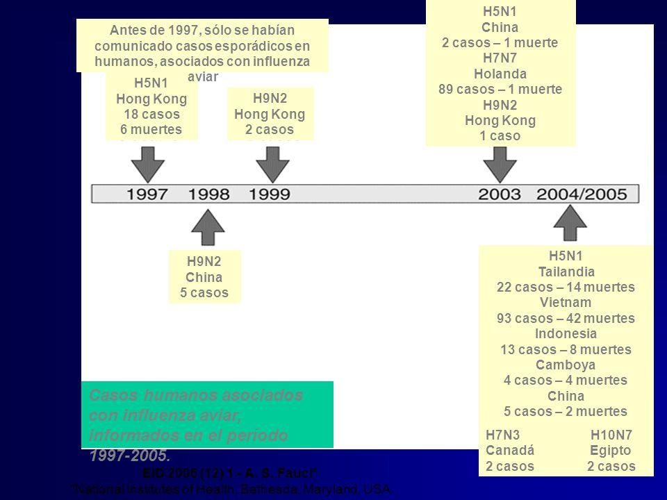 H5N1 Hong Kong 18 casos 6 muertes