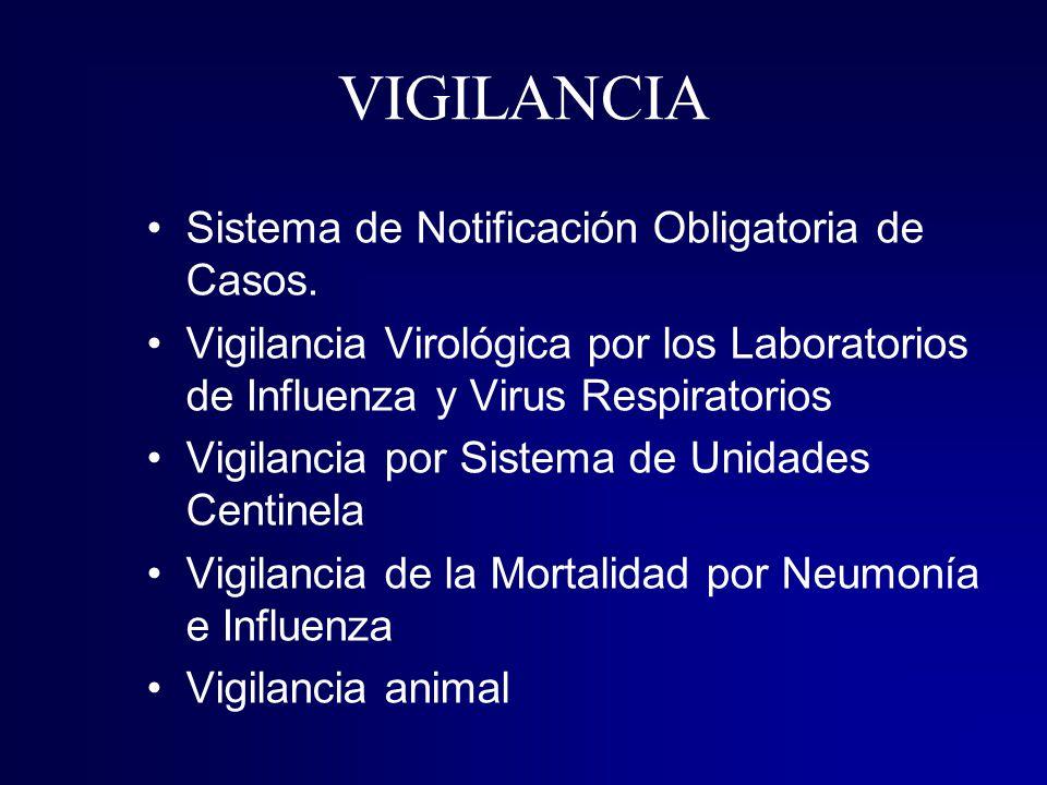 VIGILANCIA Sistema de Notificación Obligatoria de Casos.